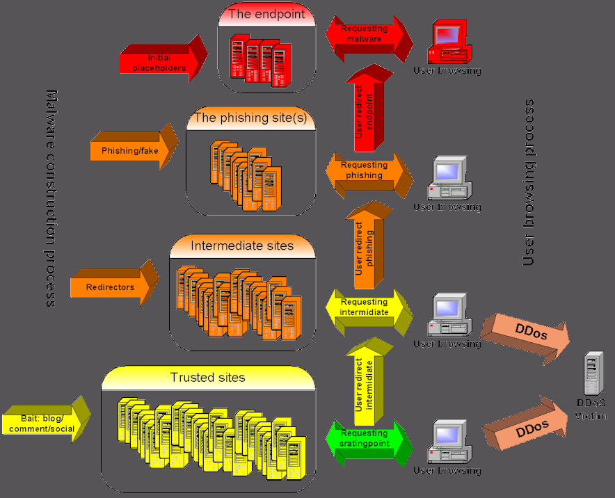 picture showing the Malware process